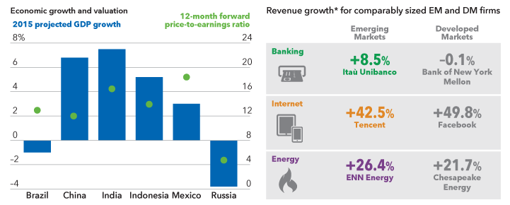 Charts show projected GDP growth and forward P/E for various emerging markets and three-year revenue growth for individual emerging markets companies
