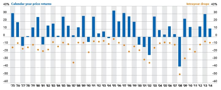 Despite average intrayear drops of 14%, annual price returns were positive in 31 of 40 calendar years