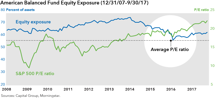American Balanced Fund equity exposure, 2017