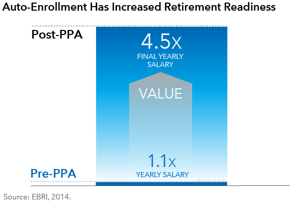 Auto-enrollment has increased retirement readiness