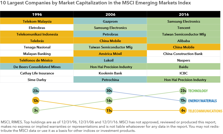 EM Index top holdings past and present