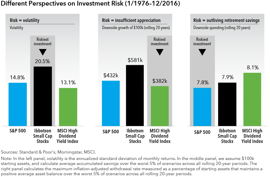 different perspectives on investment risk