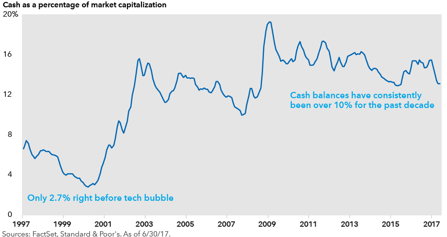cash balances of tech companies
