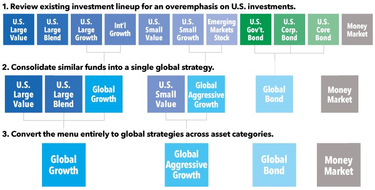 chart how to reorganize by global strategies