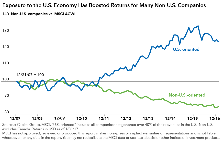 Chart showing how exposure to the US economy has boosted returns for many non-U.S. companies