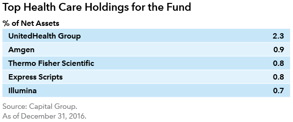 Growth Fund of America top health care holdings
