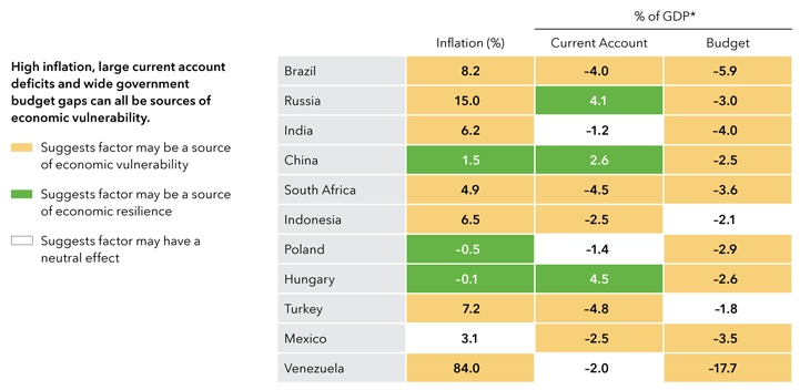 Chart displays forecasts of larger emerging markets economies.