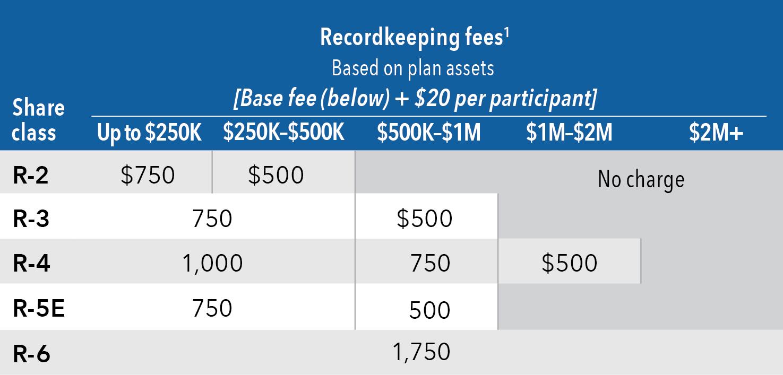 american funds recordkeeper direct login