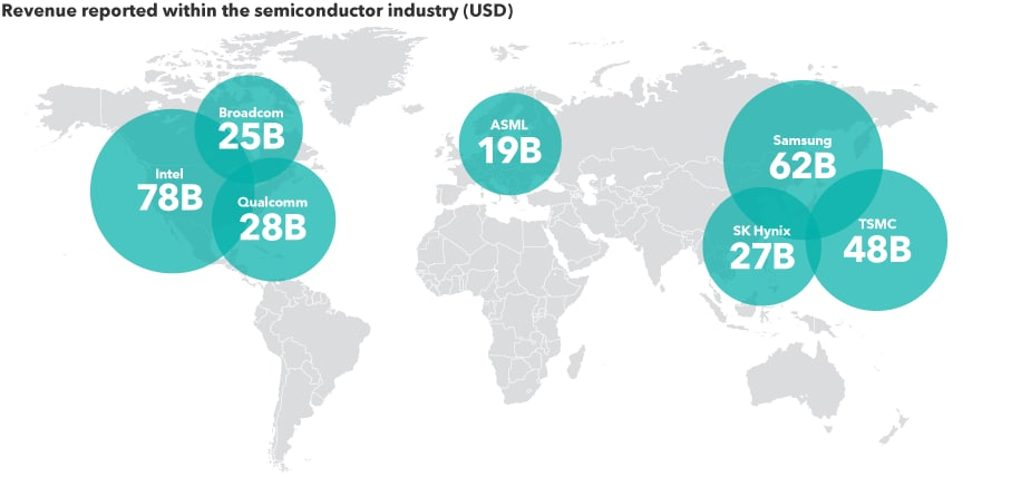 Chips ahoy! Semiconductors will be everywhere and in everything