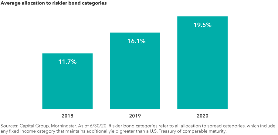 Average allocation to riskier bond catogeries