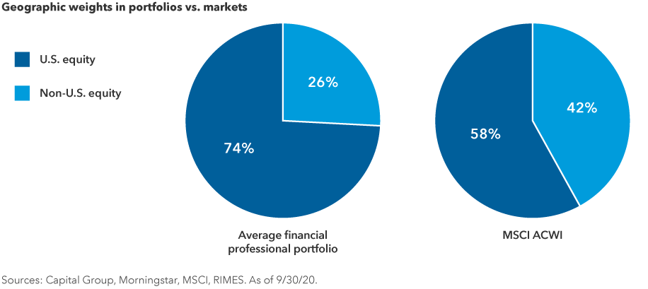 Geographic weights in portfolios vs. markets