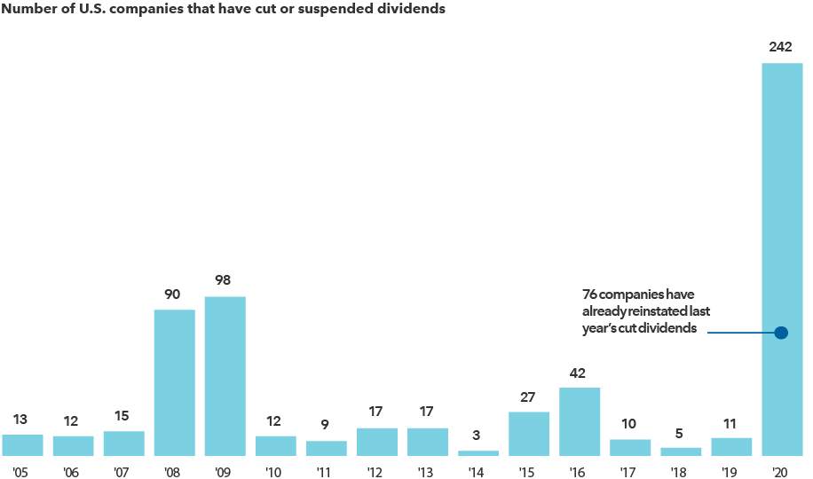 Number of U.S. companies that have cut or suspended dividends