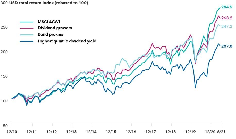 USD total return index (rebased to 100)