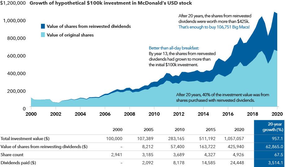 Growth of hypothetical $100k investment in McDonald's USD stock