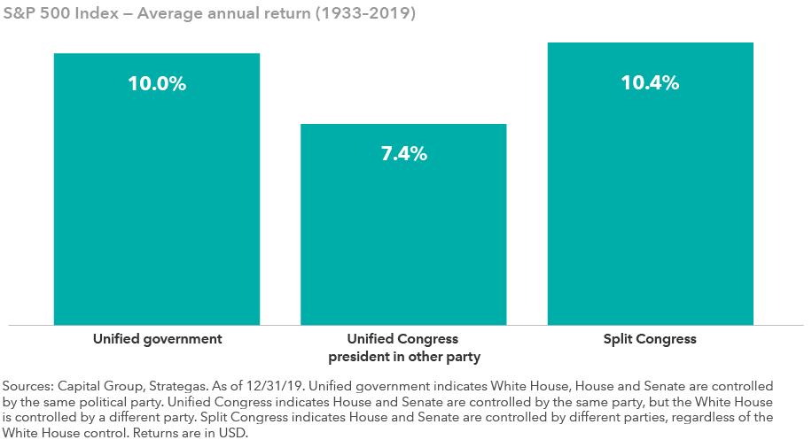 Returns have historically been strongest when Congress is split