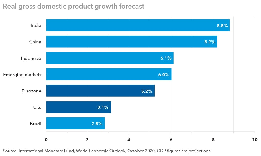 Real gross domestic product growth forecast