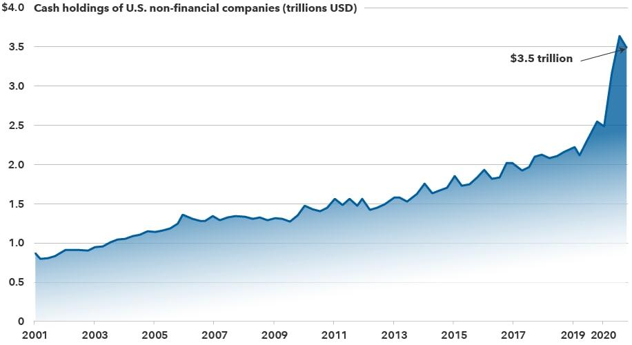 Cash holdings of U.S. non-financial companies (trillions USD)