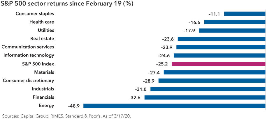 True core bond funds have provided strong diversification from equities in recent periods of volatility