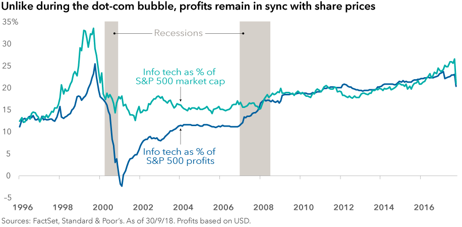 Putting technology stocks' volatility in perspective
