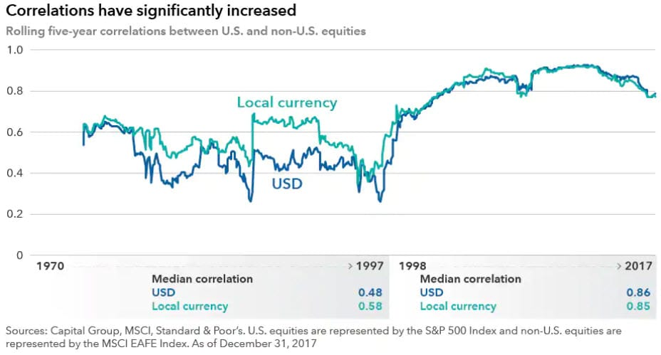 Why Global Equity Exposure Remains Important In Todays Markets