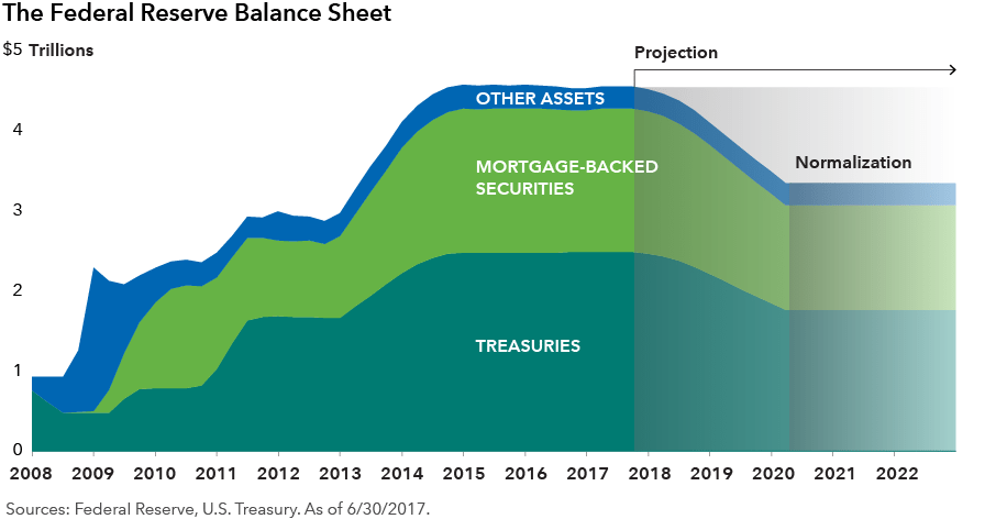 How a Shrinking Fed Balance Sheet Will Affect Bonds