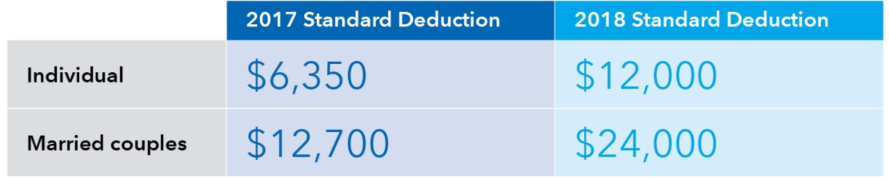 table-standard-deductions-721x146