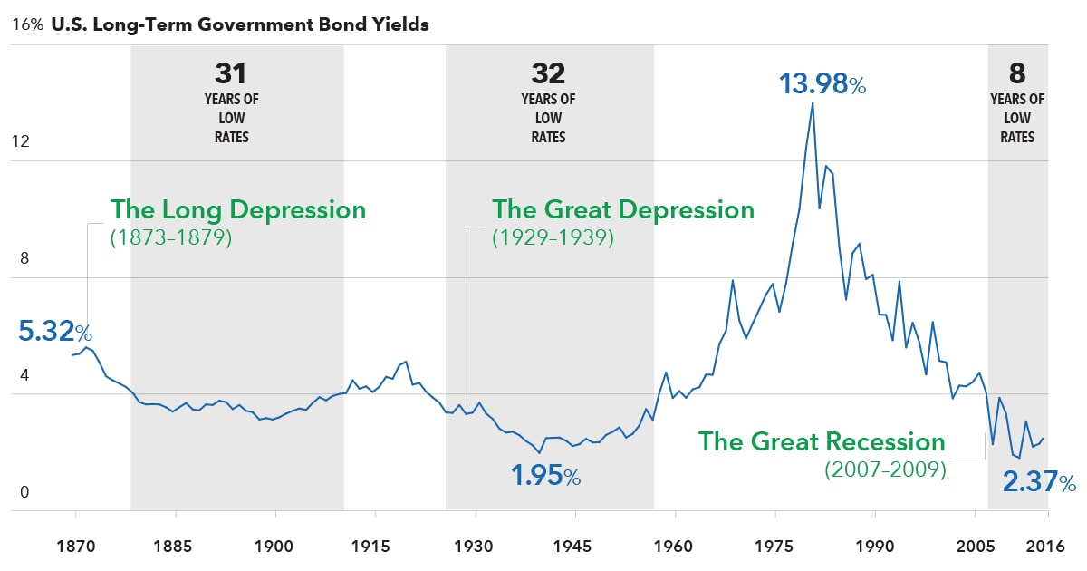 chart-fi-treasury-yields-1200x630