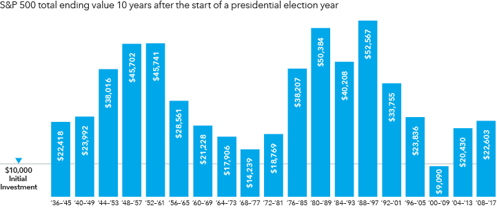 Presidential-cycles-bar-chart-2-721x302