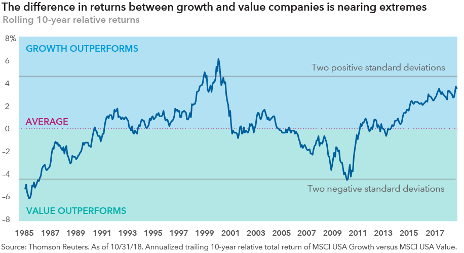 chart-msci-growth-vs-value-916x499