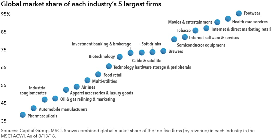 chart-share-of-revenue-in-each-industry-916x476