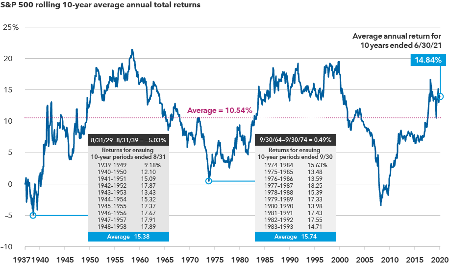 chart_sp500_rolling-10-year-returns-rev2