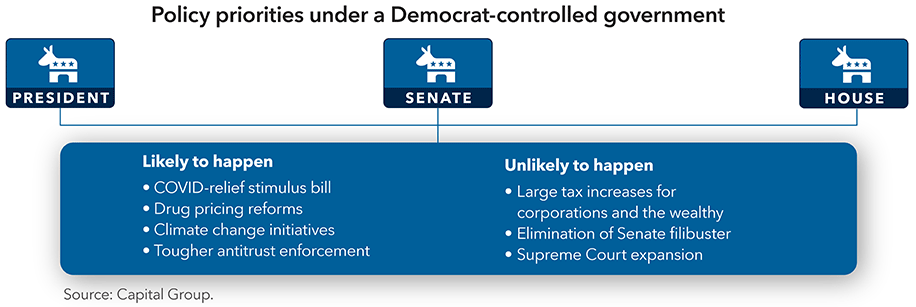 _chart-policy-priorities-democrat-916x307_v2