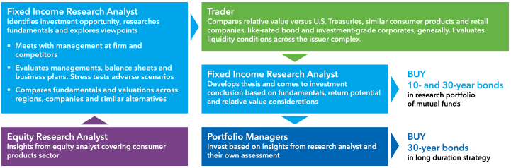 chart-corporate-investment-process-721x238