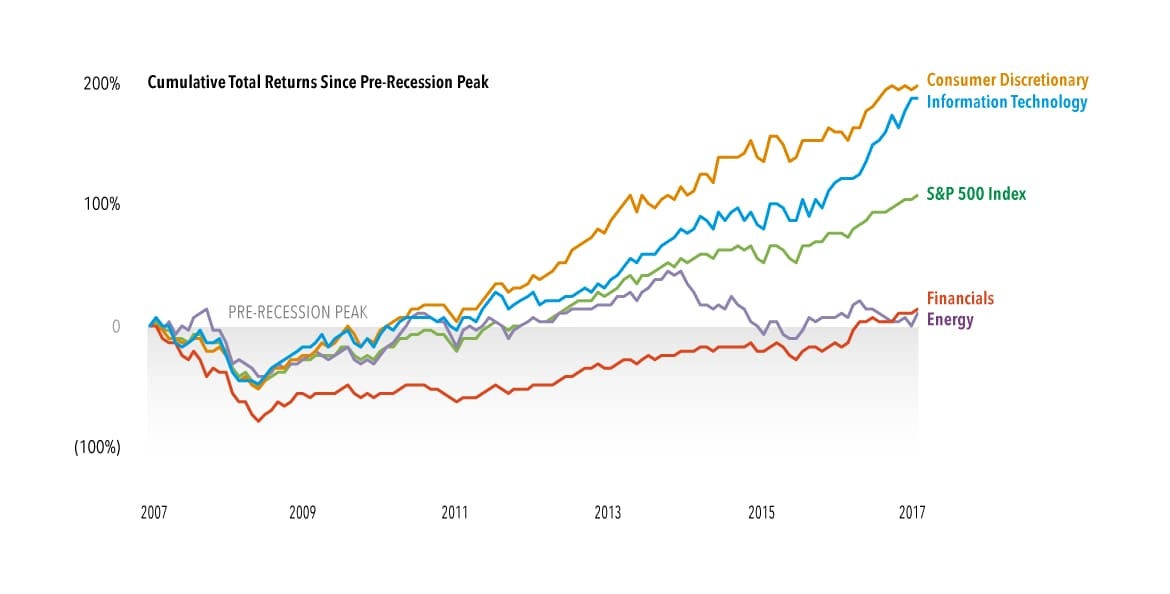 chart-us-as-market-soars-two-sectors-returning-prior-peaks