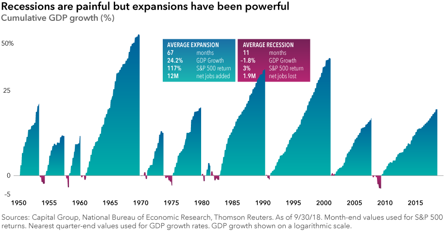 expansions-vs-recessions-916x476