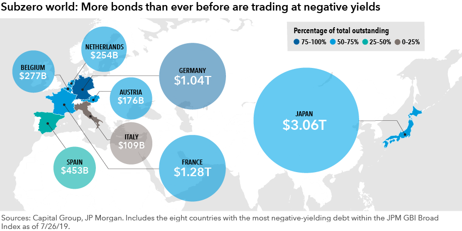 chart-negative-rates-by-country-916x459