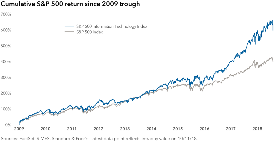 chart-sp500-return-since-2009-trough-916x476