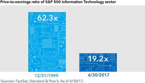 chart-sp500-it-valuations-600x350