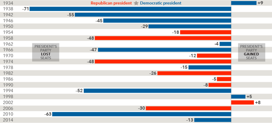 chart-seat-changes-916x415