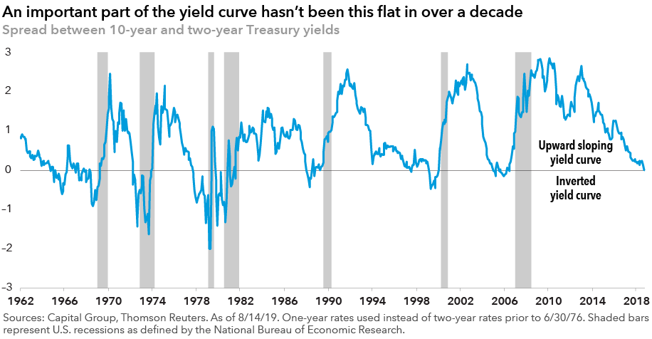 chart-yield-curve-inversion-916x476