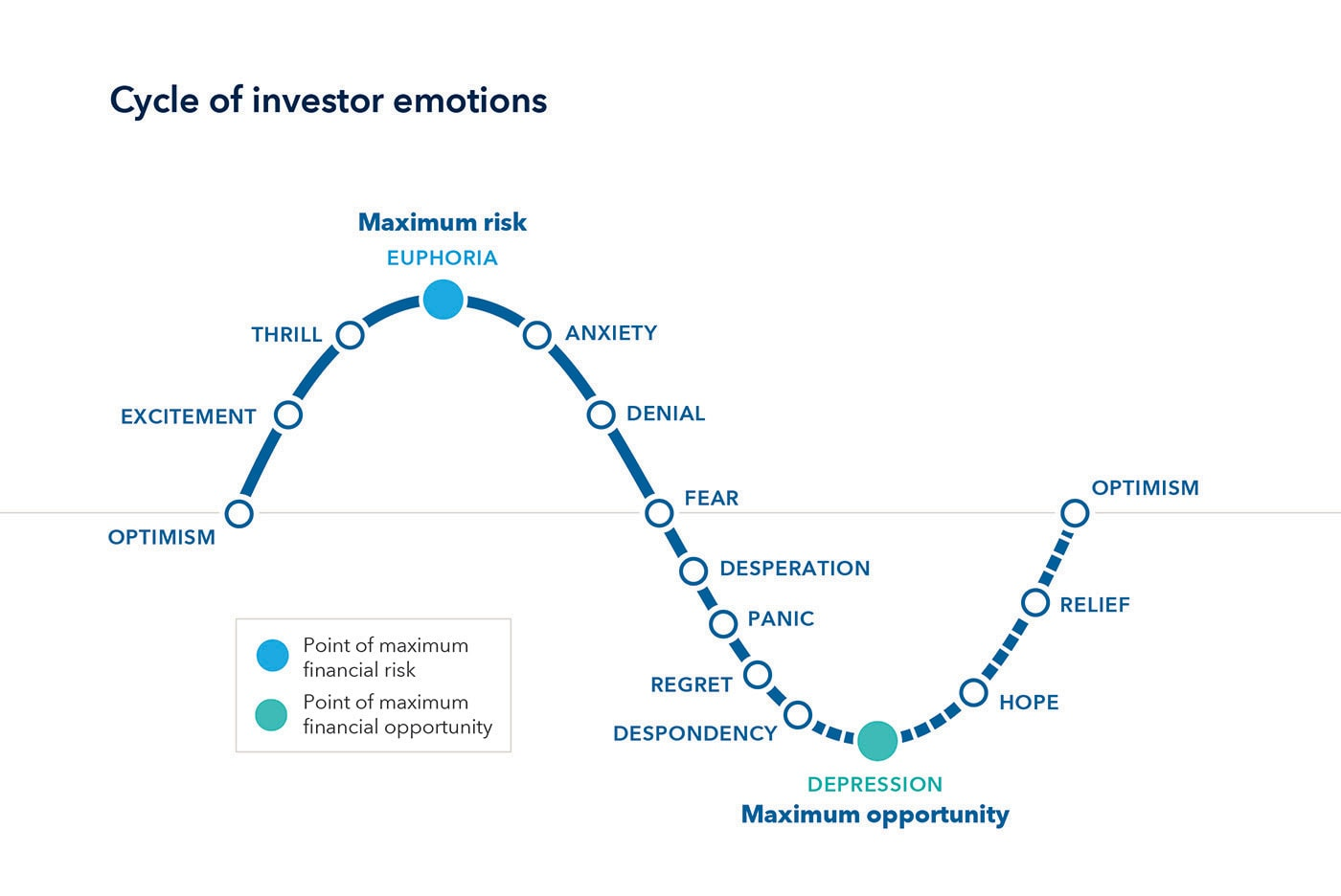 A curved graph identifying the cycle of investor emotions. As the market moves higher, so do investor emotions. Beginning at optimism, investor emotions move higher to excitement and eventually euphoria (the point of maximum financial risk). As the market turns down, so do investor emotions, going from euphoria to anxiety, desperation and, eventually, depression (the point of maximum financial opportunity). From depression, investor emotions gradually increase to hope, relief, and finally returning to optimism.