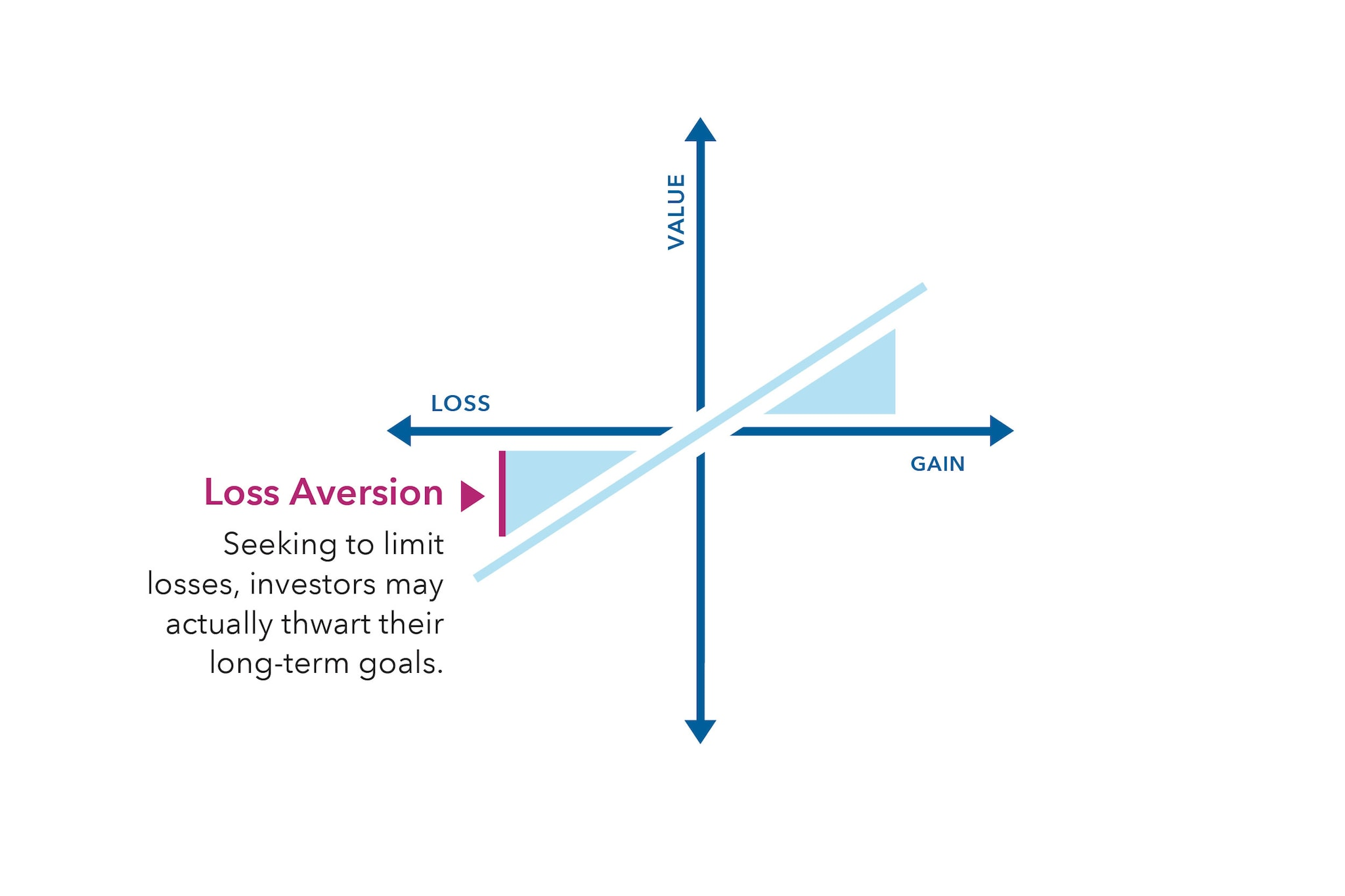An XY graph displaying a movement from loss to gain along the X axis, and value on the Y axis. A line beginning in quadrant 3 shows that when investors seek to limit losses, they may actually thwart their long term goals, resulting in loss aversion. The line moves through the origin and into quadrant 1, showing positive results when investors focus on increased gains and value.