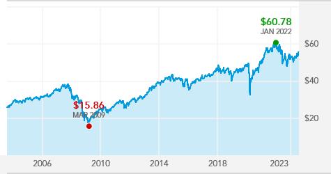 Washington Mutual Investors Fund - AWSHX   American Funds