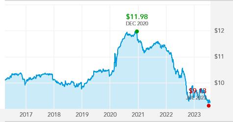 American Funds Strategic Bond Fund - ANBAX | American Funds