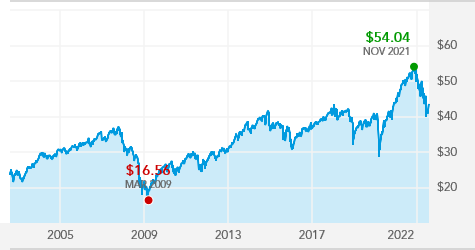 American funds investment company of america morningstar stock