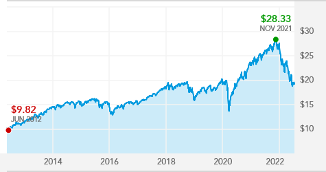 American Funds Growth Portfolio - GWPAX | American Funds