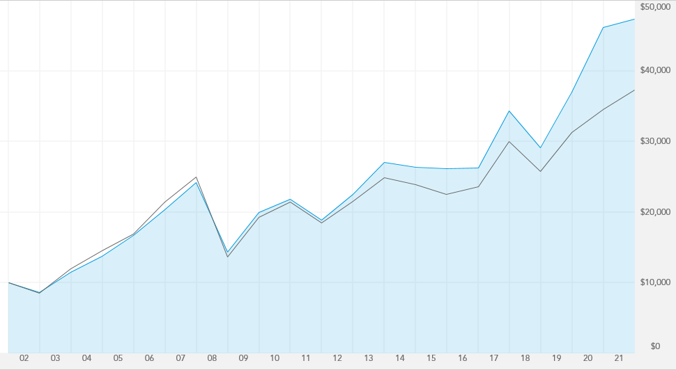 Fidelity Index Uk Morningstar