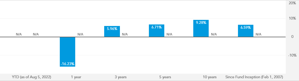American Funds 2040 Target Date Retirement Fund - AAGTX