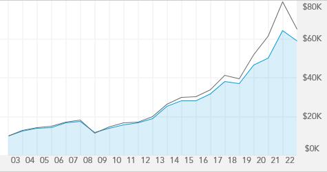 Washington Mutual Investors Fund - AWSHX | American Funds