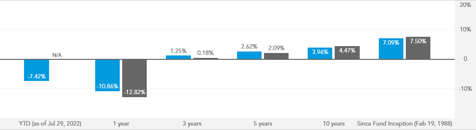 American High-Income Trust - AHTFX | American Funds